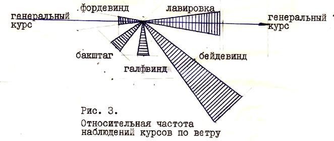 4 показана схема дневного